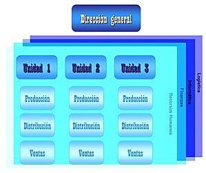 organigrama-de-una-empresa