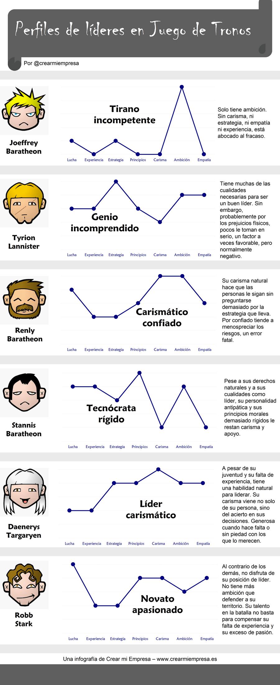 infografia-juego-de-tronos