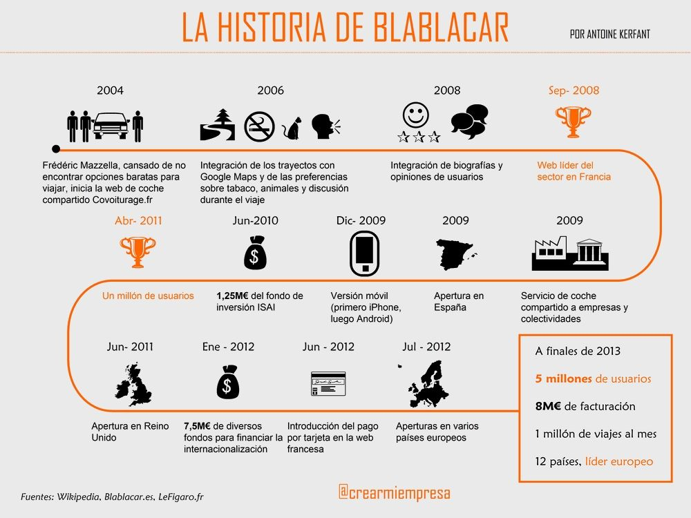 infografía Blablacar