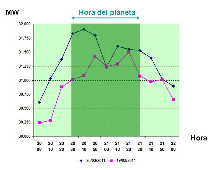 hora-planeta-2012