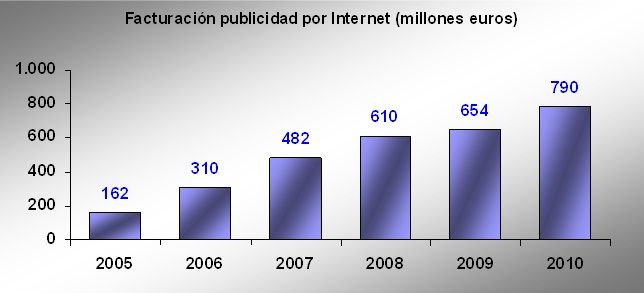 evolucion-publicidad-internet