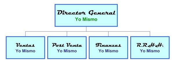 El Organigrama De Una Empresa Definición Y Ejemplos
