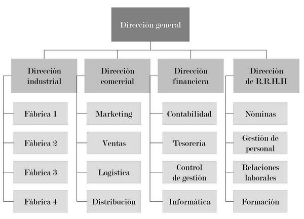 organizacion-centralizada.jpg