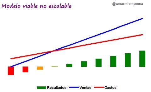 modelo-viable-grafico