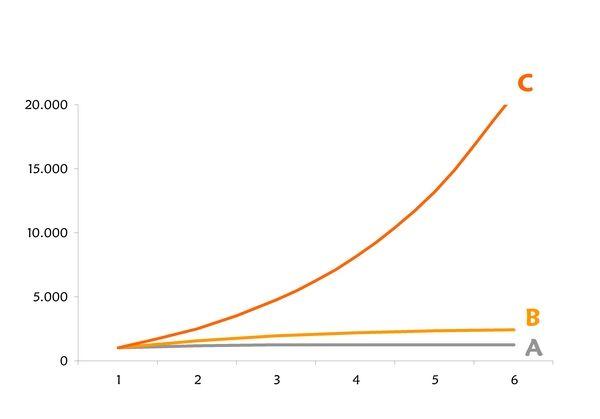 gráfico viralidad