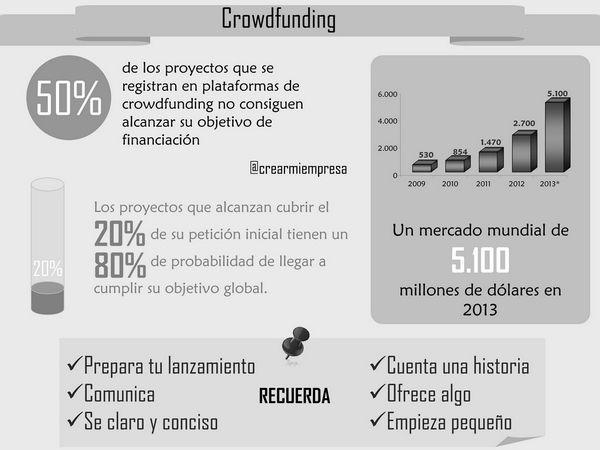infografía crowdfunding 600px