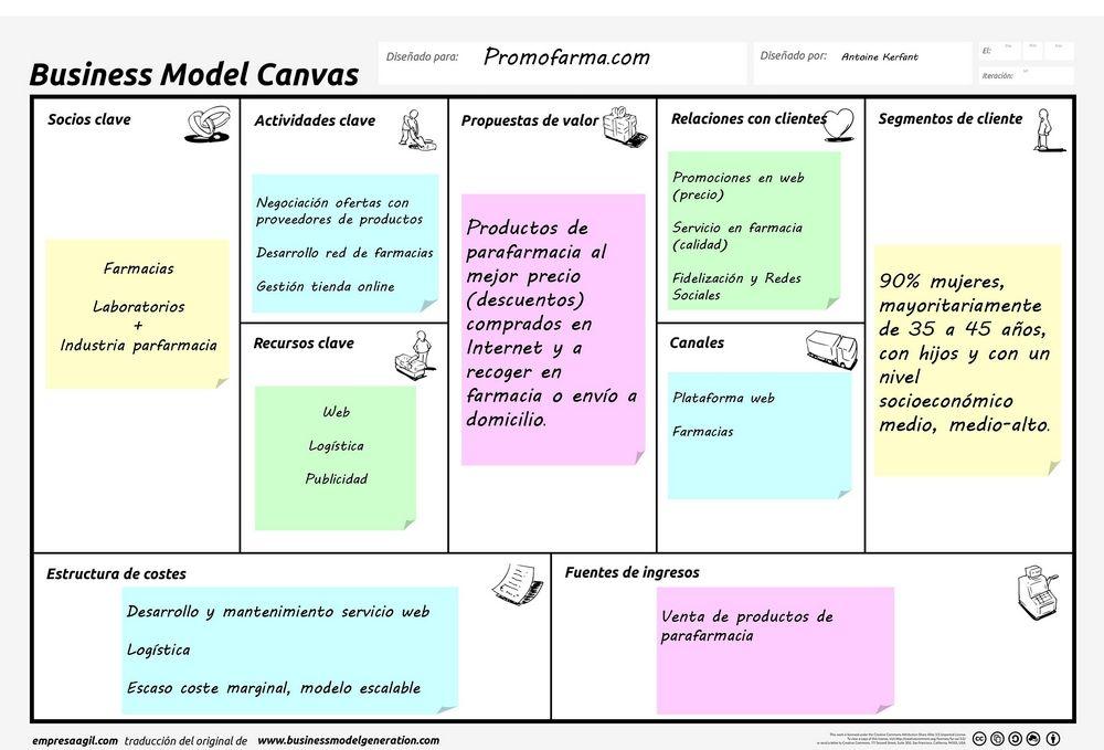 Ejemplo modelo canvas Promofarma