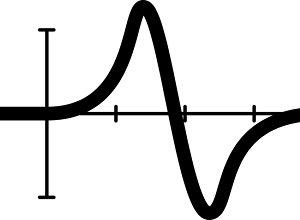 grafico variacion