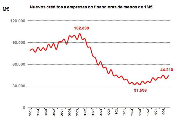 nuevos-creditos-a-empresas