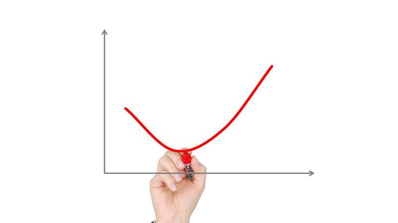 qué es el coste marginal