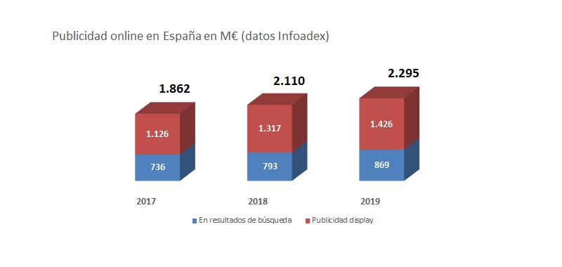 Publicidad online España